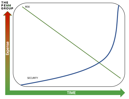 Security-Risk-Tradeoff